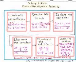 solving multi step equations mindmap