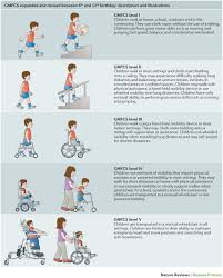 Cerebral Palsy Growth Chart Gmfcs Cerebral Palsy Nature Reviews Disease Primers