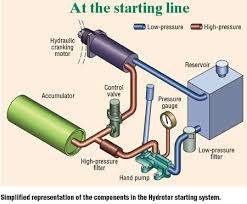 hydraulic starter delivers high torque the modular hydrotor cranking system from kocsis technologies inc alsip ill consists of a piston pump a back up hand pump a directional control