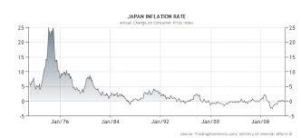 Japan Inflation Rate Snbchf Com