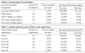 Wages and Benefits for Farm Employees Wages and other compensation tended to rise according to the number of years of farm work experience the employees had. As shown in Table 7, ...