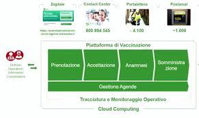 In Lombardia il vaccino si prenoterà sulla piattaforma di Poste Italiane da  venerdì 2 aprile