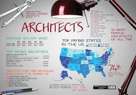 How Do I Become An Architect Shining Design How To Become Architect.