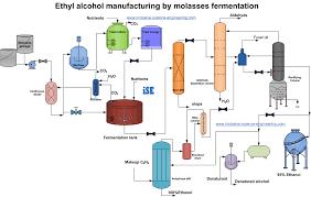 Ethanol Production Process Flow Chart Process Flowsheet Of Ethanol Production From Molasses By