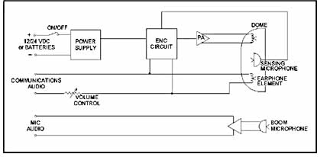 headset wiring diagram headset image wiring diagram david clark headset wiring diagram david auto wiring diagram on headset wiring diagram