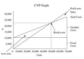 Cost Volume Profit Analysis Define Assumption Pros Cons Importance