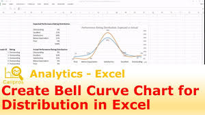 Bell Curve Chart How To Create A Bell Curve Chart For Performance Rating Distribution