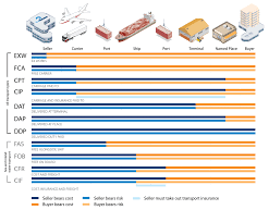 Incoterms The Official Shipping Terms