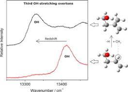 Hydrogen Bonding Weak Intramolecular Oh Hydrogen Bonding In Methallyl And