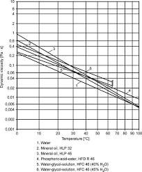 Hydraulic Fluids Springerlink
