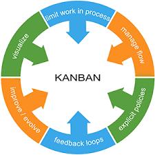 Kanban For Agile Marketing