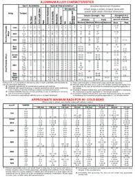 General Aluminum Information From California Power Systems