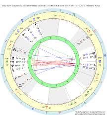 Taylor Swift Astrology Chart Birth Chart Taylor Swift Sagittarius Zodiac Sign Astrology