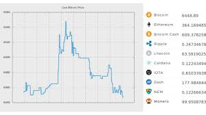 Bitcoin Trading Price 9 August Crypto Trading Price Chart 9 8 2018