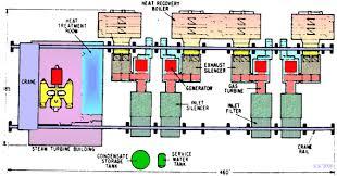 วัฏจักรร่วม stag gas power plant layout and working the plant was designed by the general electric company and is composed of four ge model 7000 gas turbines exhausting to supplementary firing in the form of