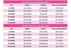 Growth Spurt Chart Babies Www Bedowntowndaytona Com