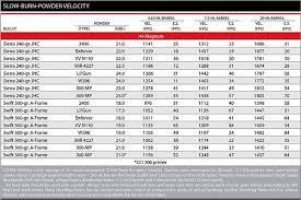 Unique Powder Reloading Chart 44 Mag Load Data