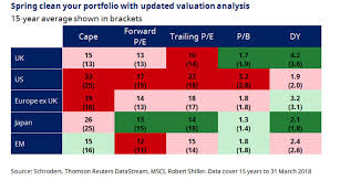 Which Stock Markets Look Cheap After The Torrid Start To