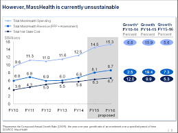 Is Masshealth Really Unsustainable Health Care For All