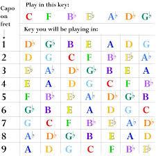 Capo Chart Mesmerizing Guitar Capo Chart For Flat Keys MUSIC Pinterest Guitar Guitar
