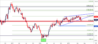 Us Dollar Price Outlook Eur Usd Testing Support Usd Jpy