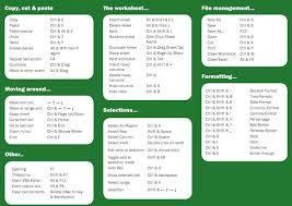 Free Microsoft Excel Cheat Sheet Download Cambridge Network