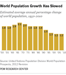 scientists more worried than public about world s growing  world population growth