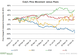 Coty Stock Tanks 22 5 On Dismal Q1 2019 Revenue Market