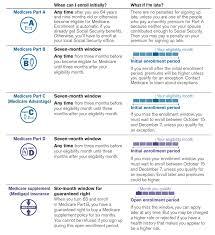 Medicare Planning Skw Insurance