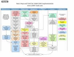 Project Management Process Flow Chart Pdf Project Management Process Flow Chart Pdf Www