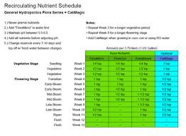 Gh Expert Dwc Feed Schedule The Autoflower Network