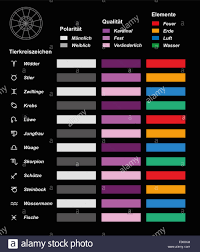 Astrology Chart With Signs Of The Zodiac Their Energy