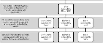 Organizational Chart For Organizational Sustainability