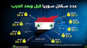 عدد سكان سوريا قبل وبعد الحرب - RT Arabic
