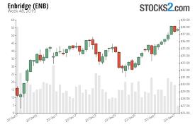 Enbridge Stock Buy Or Sell Enb