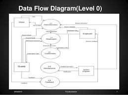 Hotel Reservation Flow Chart Reservation Flow Chart Fresh Data Flow Diagram For Hotel