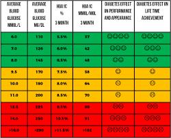 Ha1c Range Chart How To Use Average Blood Glucose To Estimate Hba1c