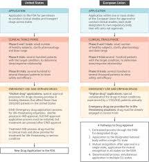 fda schedule 1 drugs