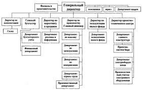 Отчет по практике Экономическое состояние компании ЗАО  Я рассмотрю организационную структуру компании ЗАО Энергоспецстрой с помощью таблицы