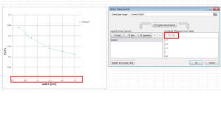 Manually Adjust Axis Numbering On Excel Chart Super User