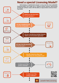 Software Licensing Model Entry 10 By Logexxpert For Design And Produce Infographic