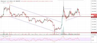 Ethereum Eth Price Analysis Indicators Are Showing An