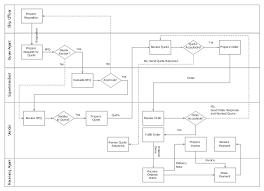 Payroll Process Swim Lane Process Mapping Diagram Process