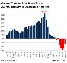 Torontos House Price Bubble Not Fun Anymore Wolf Street