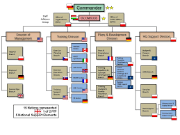 Joint Forces Command Organization Chart Jftc Who We Are