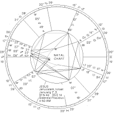 Astrological Chart Of Jesus Christ