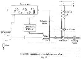 gas turbine power plant schematic arrangement advantages gas power plant layout+pdf gas turbine power plant