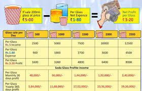 Soda Vending Machine Profits Fascinating How To Start A Fountain Soda Shop Business Keyur Savaliya's Blog
