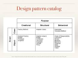 Oop Design Patterns Best OO Design And Design Patterns In C