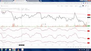 Volume Chart Along With Price Chart In Kite General